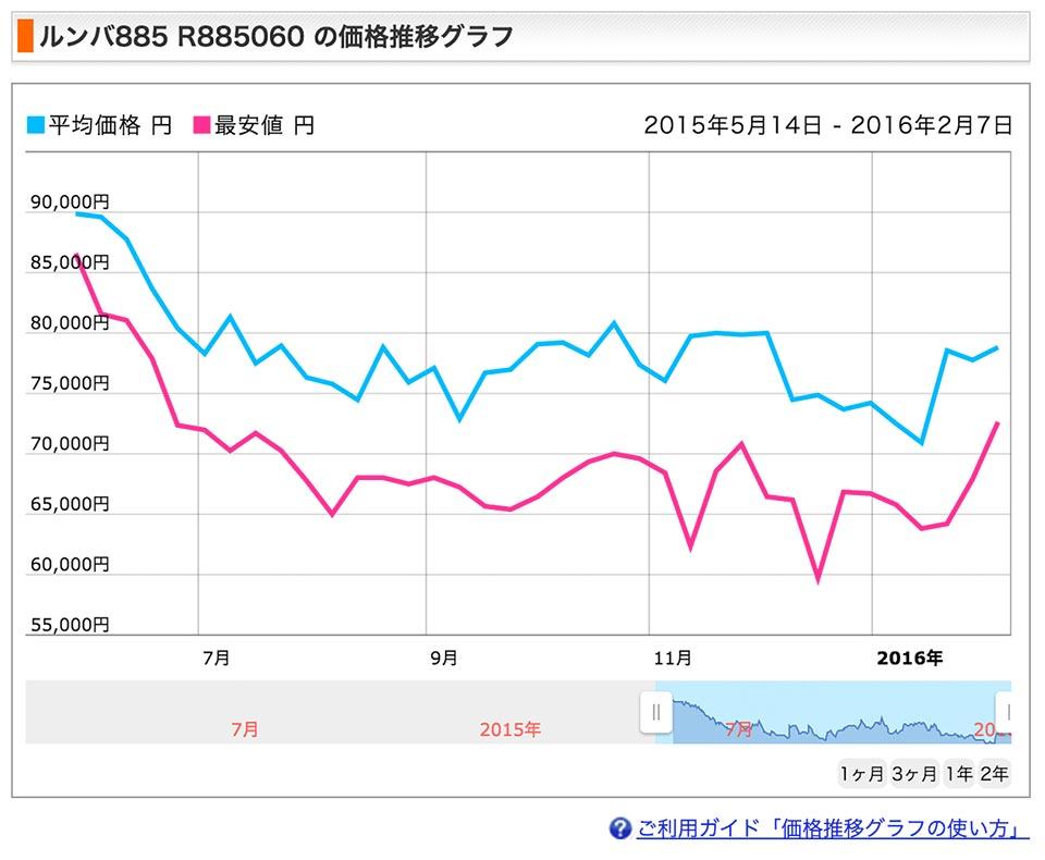 ルンバ885の価格推移グラフ