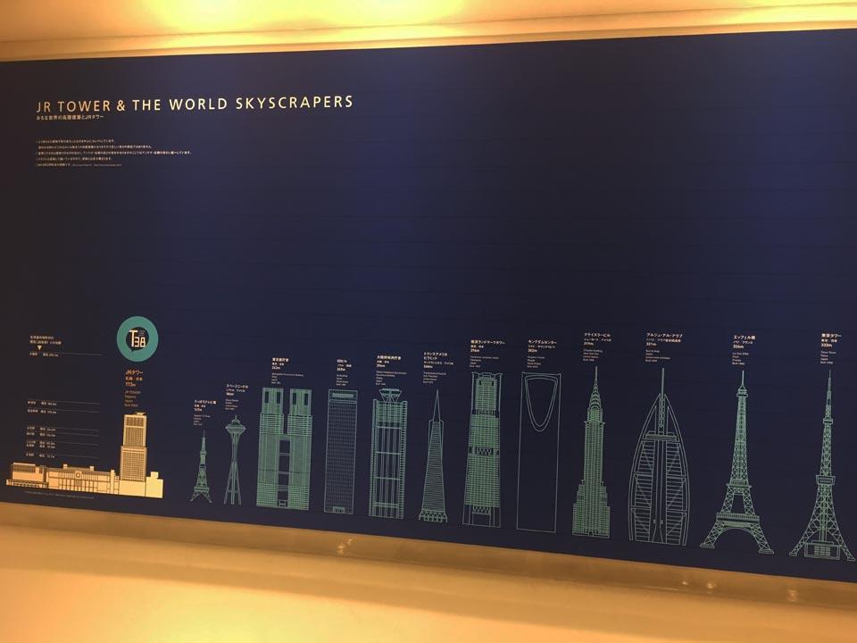 主な世界の高層建築とJRタワー札幌JRタワー展望室T38